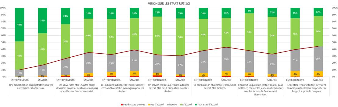 Vision sur start-ups (1)