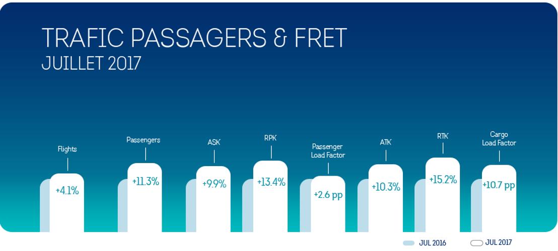 Brussels Airlines a atteint un taux d'occupation record au mois de juillet