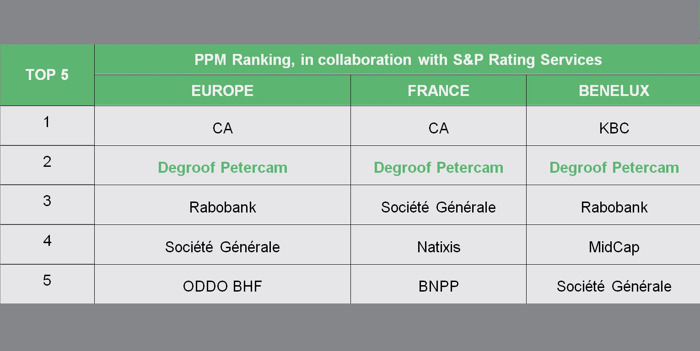 Degroof Petercam Investment Banking confirme son leadership en matière de placements privés européens