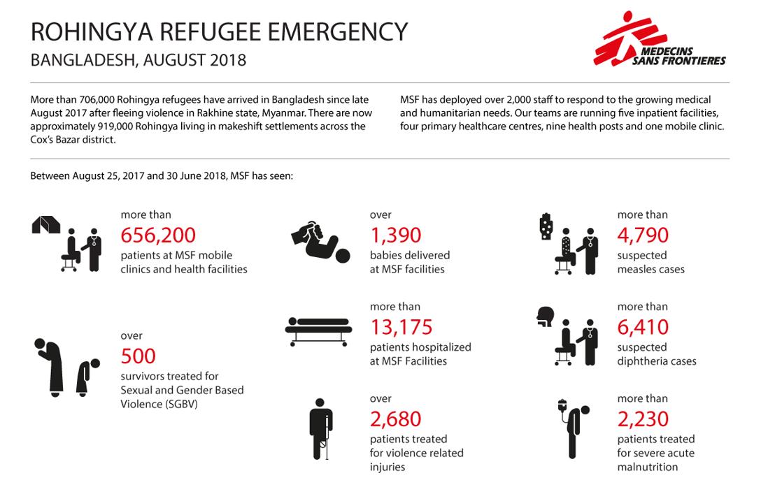 Aperçu des activités de MSF