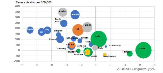 Economische groei vergeleken met de oversterfte door Covid-19. De omvang van de bollen in de grafiek geeft de bevolking van het land weer (hoe groter de bol, des te groter de bevolking)