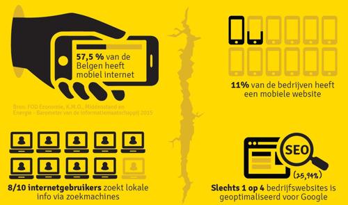 Digitale kloof tussen Belgische bedrijven en hun klanten
