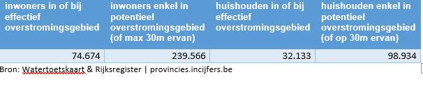 Deze cijfers geven aan hoeveel huishoudens eventueel bedreigd worden door overstromingen.