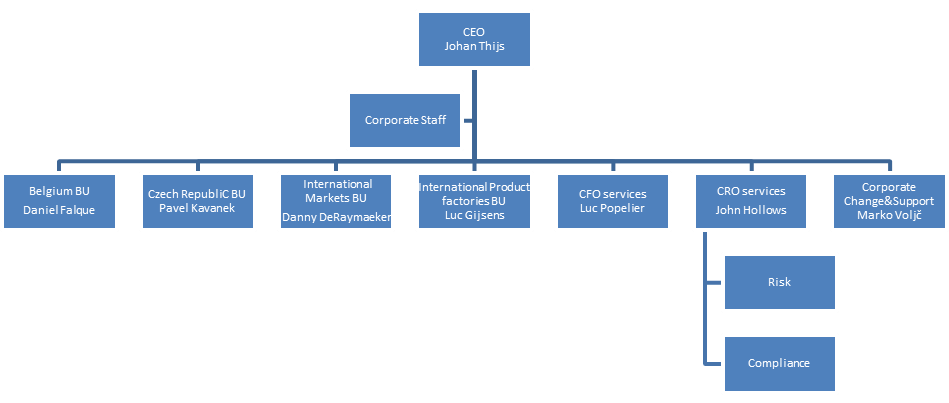 Current organizational structure that is to be changed