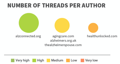 The Top Five Alzheimer's Online Communities: Treato Ranks Top Forums to Help Patients and Caregivers Navigate Complex Digital Support Landscape