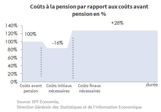 Graphique 1 - coûts à la pension