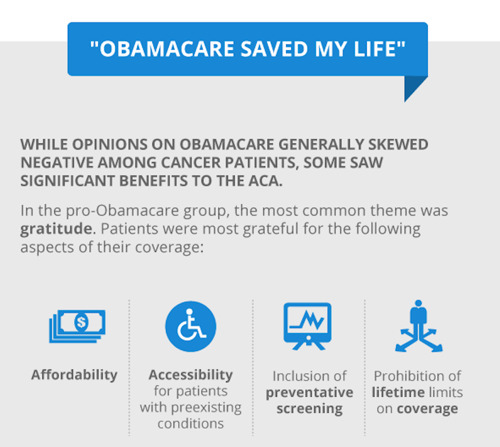 """""""But Will It Cover Cancer?"""": Treato Examines the Questions and Criticism Of Obamacare"""