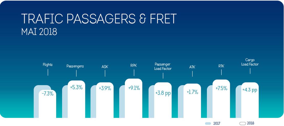Au mois de mai, Brussels Airlines enregistre une croissance de 5,3% du nombre de passagers
