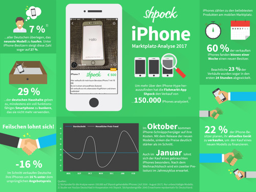 Studie: 22 % wollen ihr altes iPhone verkaufen, um das neue Modell zu finanzieren
