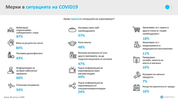 Preview: Проучване: Потребителско поведение по време на COVID-19