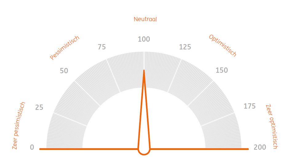 ING Beleggersbarometer: Belgisch beleggersvertrouwen wankelt door corona
