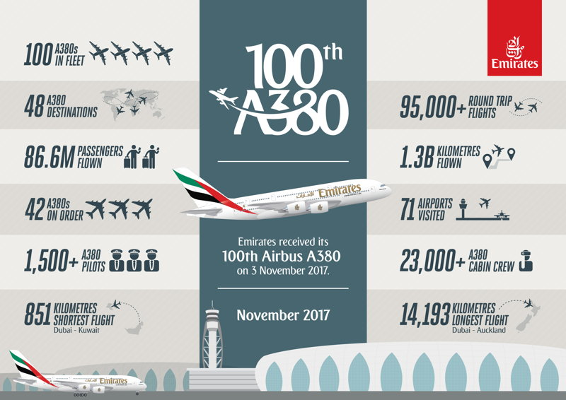 The Emirates Airbus A380 infographic.