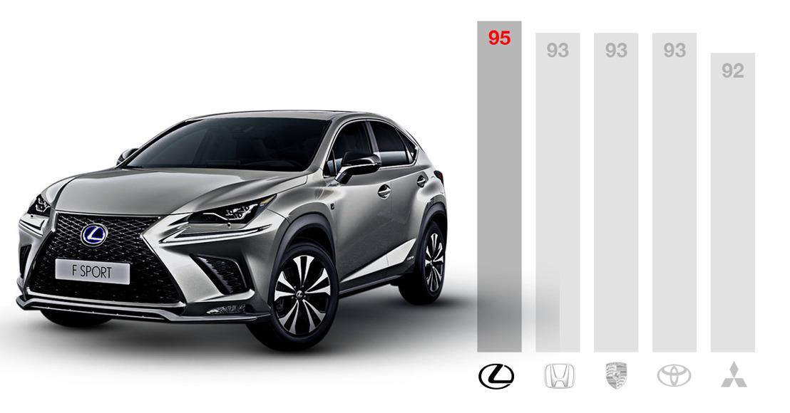 Lexus én Toyota bij top meest betrouwbare automerken