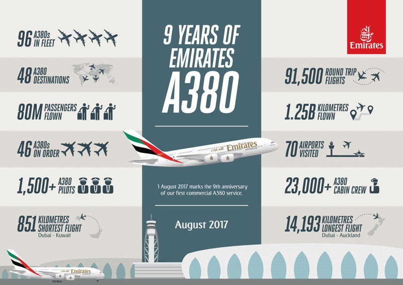 9 years of the Emirates A380