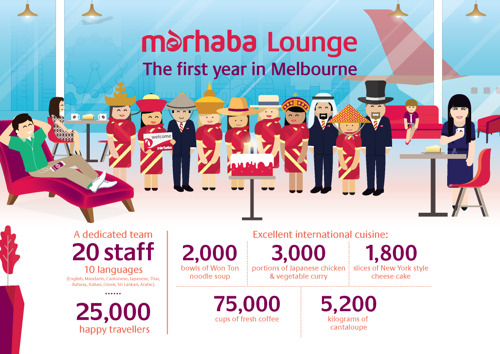 marhaba celebrates first anniversary of its Melbourne lounge