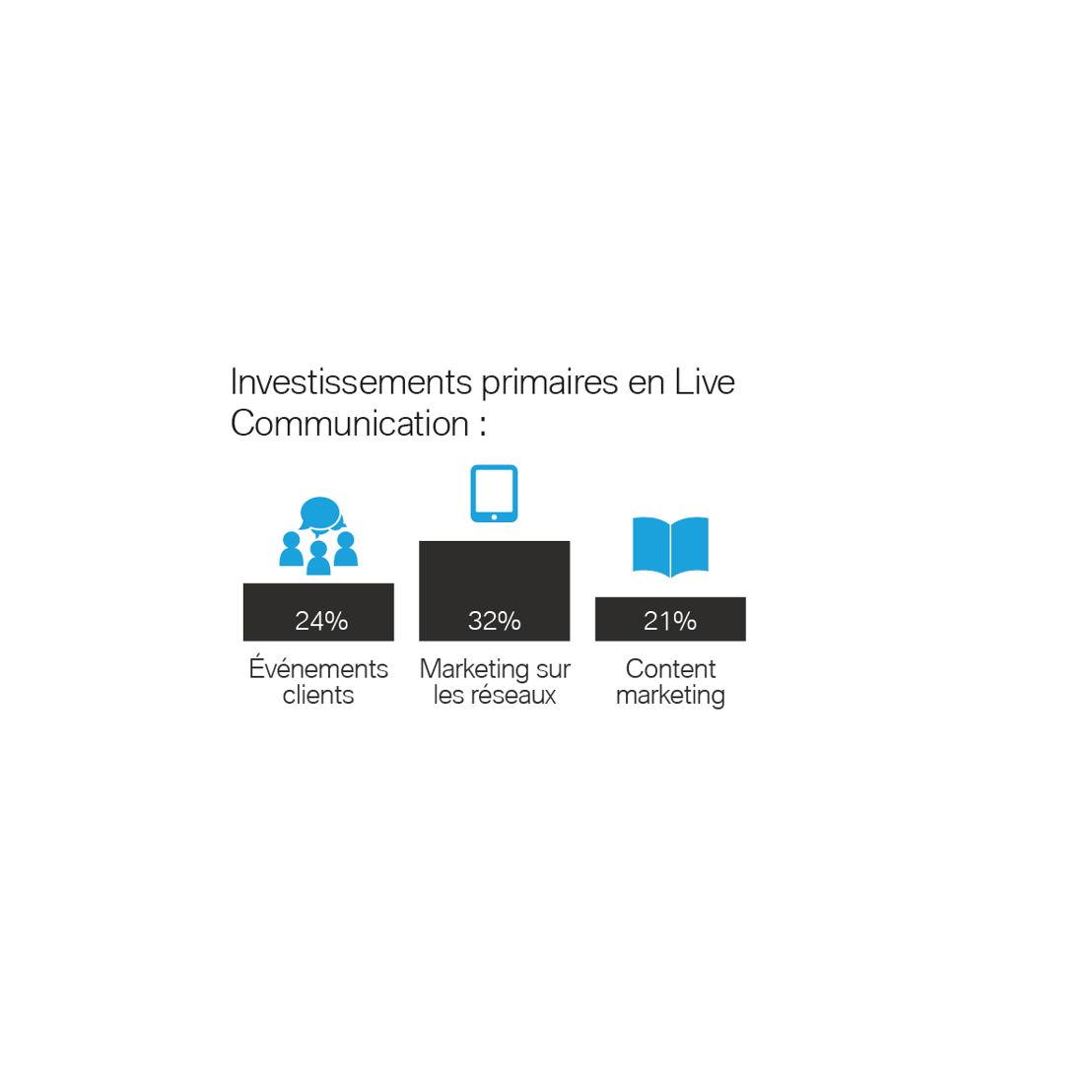 Investissements primaires en Live Communication