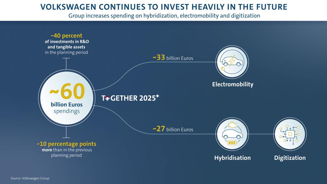Volkswagen blijft volop in de toekomst investeren