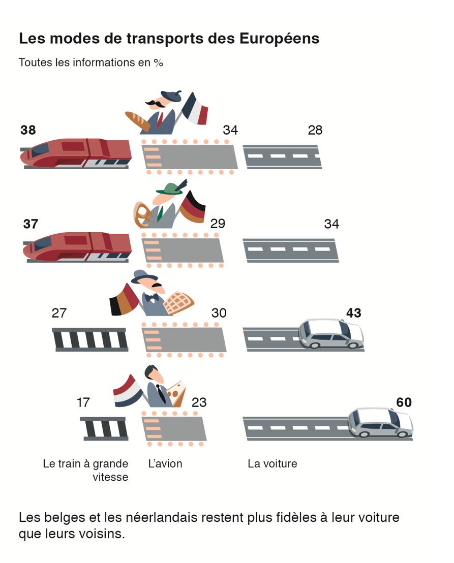 Les modes de transports des Européens