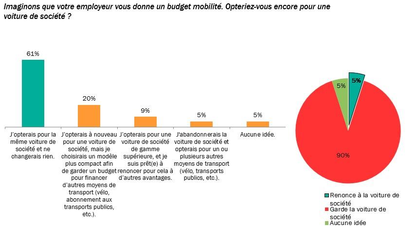 Figure 2_Le choix des navetteurs avec une voiture de société si un budget mobilité leur était proposé