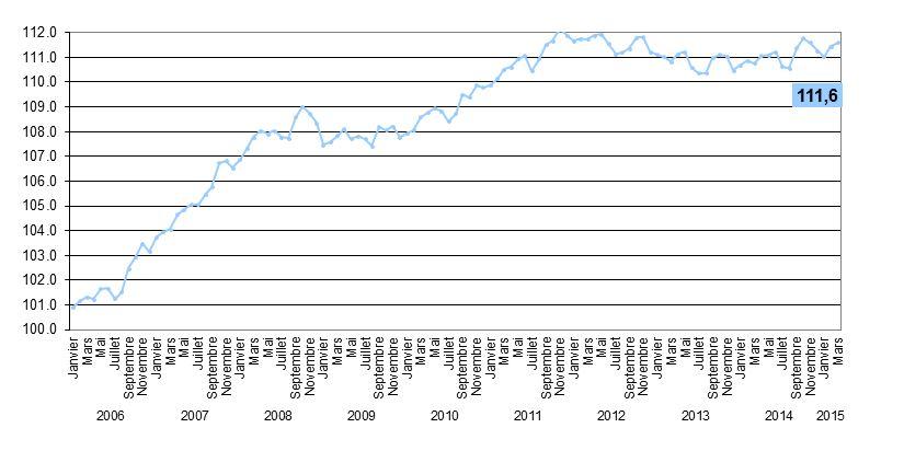 L'Indice Emploi PME a atteint 111,6 points en mars 2015, alors qu'il n'était que de 110,8 l'an dernier pour la même période. Cet indice donne le nombre de travailleurs occupés en plus (sur cent) par rapport au nombre de travailleurs occupés en janvier 2005 (=point de référence; index=100)