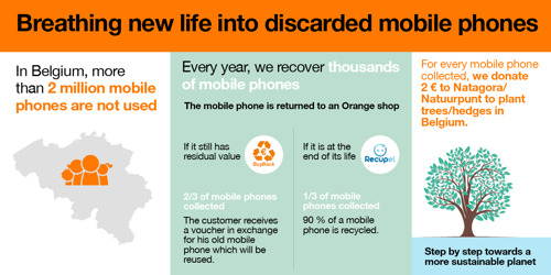 Orange Belgium ambitions a leader position on developing a sustainable smartphone market