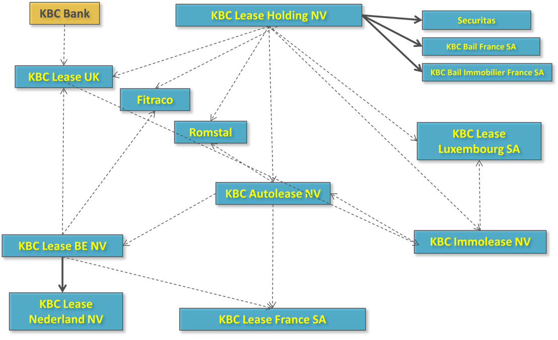 Current organizational structure KBC Lease