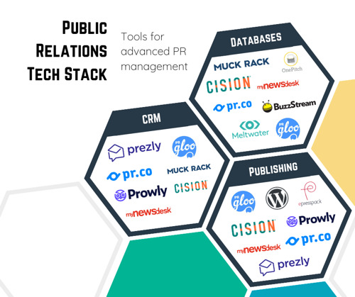 The PR Tech Stack: Tools for Advanced PR Management [Infographic]