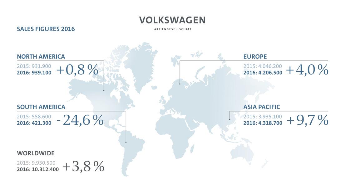 Volkswagen-groep levert 10,3 miljoen voertuigen in 2016