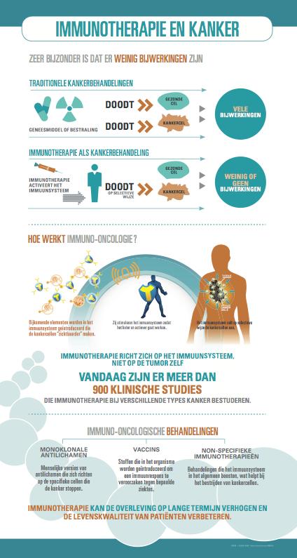 Infografie Immunotherapie