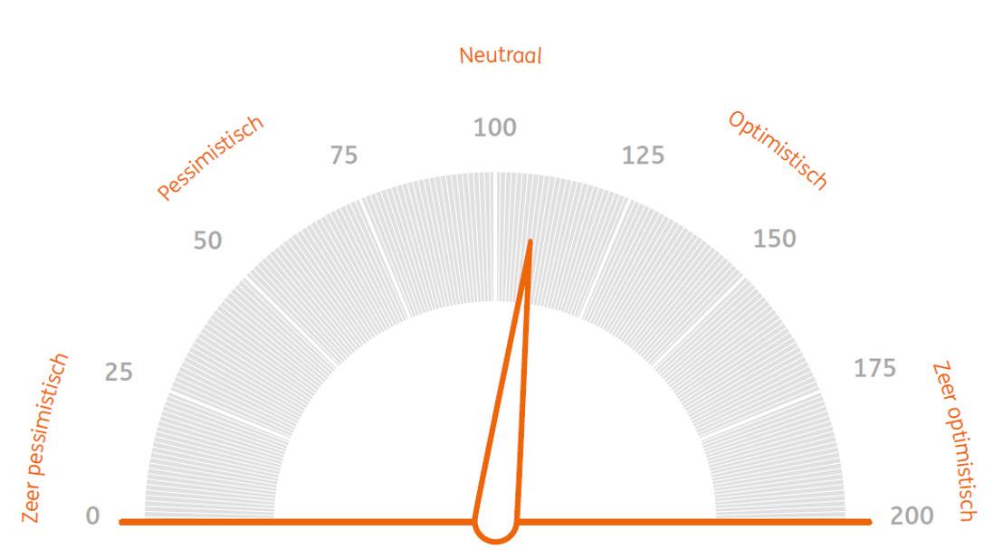 ING Beleggersbarometer: Belgische belegger zoekt inflatiebescherming