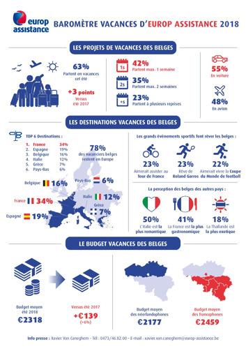 Baromètre des Vacances d'Europ Assistance