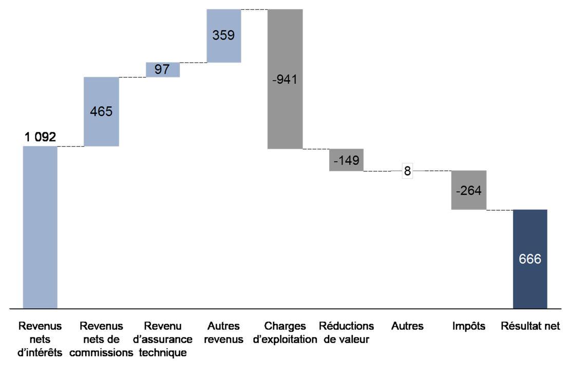 Ventilation du résultat net de KBC Group pour le 2TR2015 en millions EUR