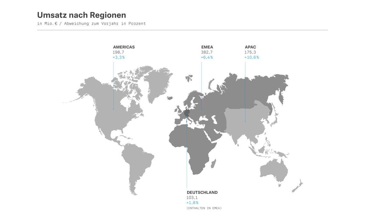 Umsatz nach Regionen 2019