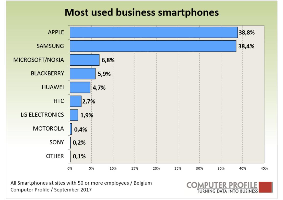 Vendors smartphones