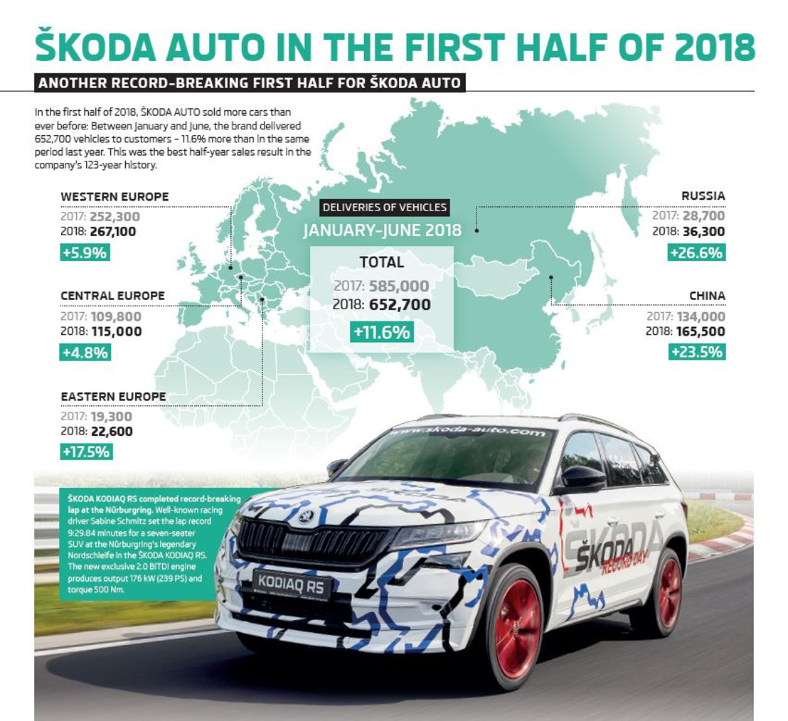 ŠKODA continues on record course: More than 650,000 deliveries in first half of 2018 and best June ever