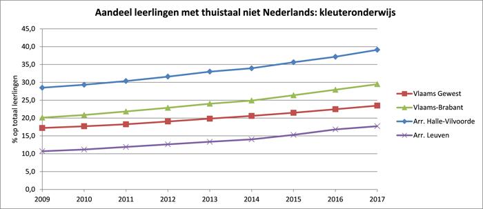 Meer dan kwart Vlaams-Brabantse leerlingen uit basisonderwijs spreekt thuis geen Nederlands