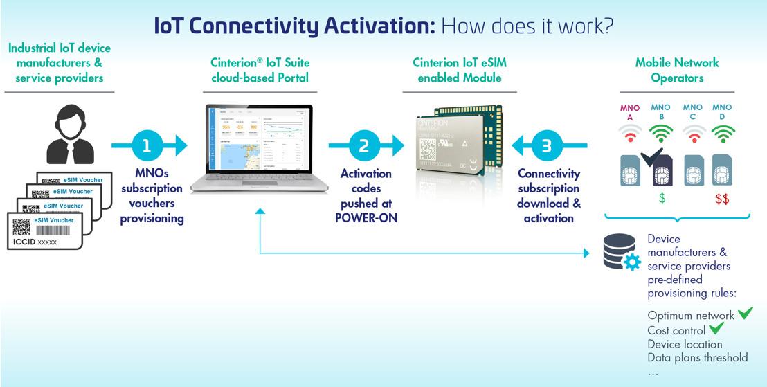 Thales révolutionne la connectivité des solutions IoT industrielles accessible partout dans le monde