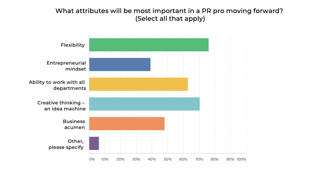 Value of PR has increased, with flexibility, creativity, business acumen and a collaborative spirit as top skillsets: Regan Communications survey