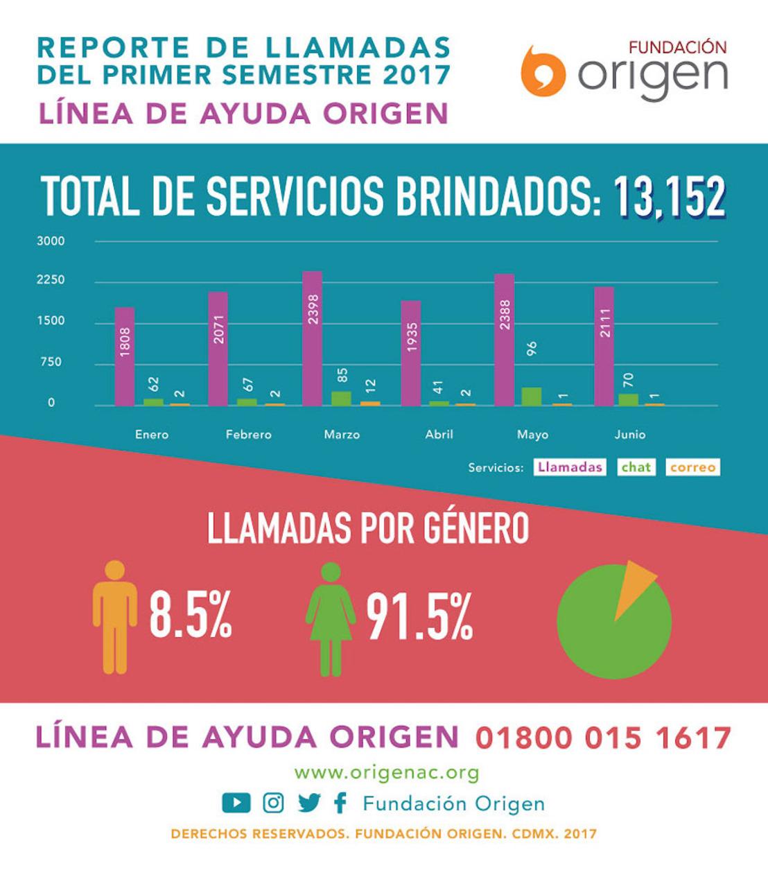 Fundación Origen presenta su reporte de llamadas a la Línea de Ayuda Origen en el primer semestre 2017