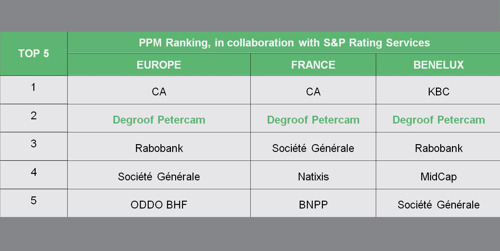 Degroof Petercam Investment Banking confirms its leading position in European private placements