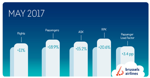 Brussels Airlines grows strongly in May