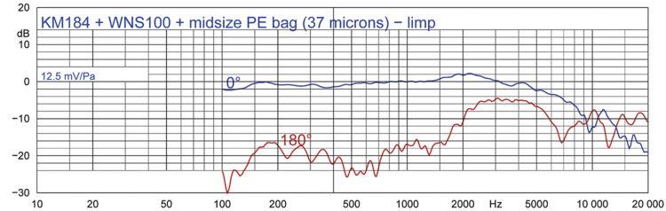 Abbildung 2c: KM 184 + WNS 100 + Dünner Kunststoffbeutel, nicht gespannt