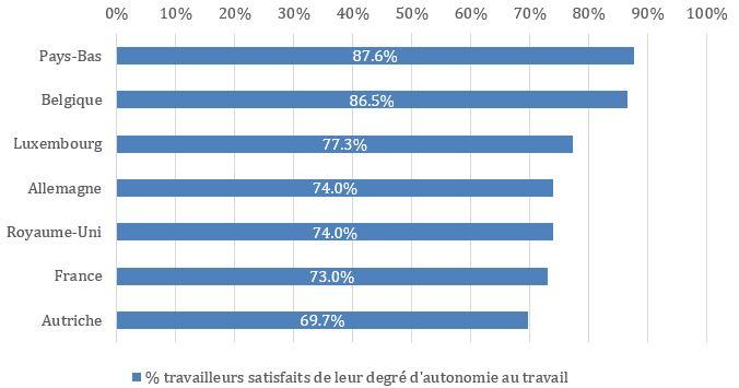 % travailleurs qui sont satisfaits avec leur degré d'autonomie au travail