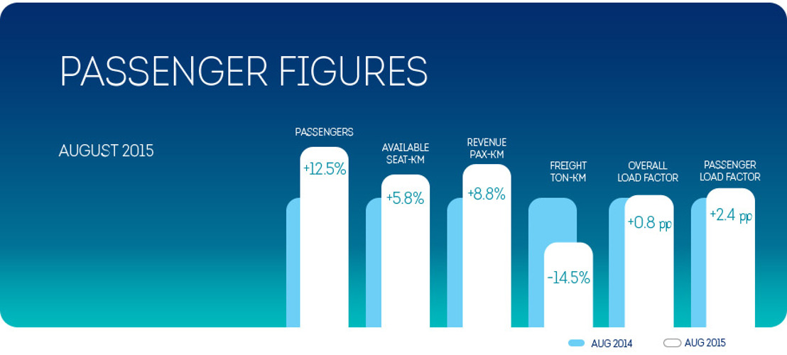 Brussels Airlines achieves record seat load factor in August