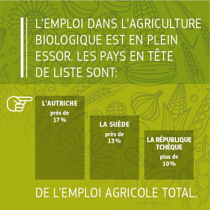 Sources: Commission européenne 2016, «Facts and figures on organic agriculture in the European Union» (Faits et chiffres sur l&#039;agriculture biologique dans l&#039;Union européenne): https://ec.europa.eu/agriculture/organic/sites/orgfarming/files/docs/pages/014_en.pdf. <br/>Commission européenne 2017, élaboration par la DG Environnement des données d&#039;Eurostat.<br/>IFOAM/FIBL, «The World of Organic Agriculture. Statistics and Emerging Trends 2017» (Le monde de l&#039;agriculture biologique. Statistiques et tendances émergentes 2017): https://shop.fibl.org/chen/mwdownloads/download/link/id/785/