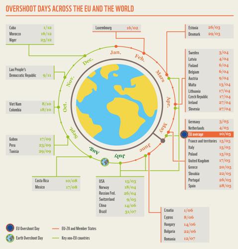 Europese Overshoot Day: Als iedereen leefde zoals de gemiddelde Europeaan, zou het natuurlijke budget van de aarde uitgeput zijn op 10 mei