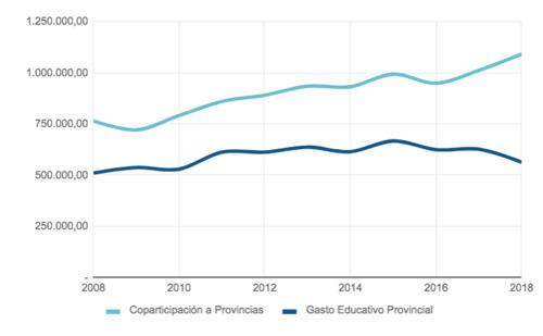Pese a que contaron con más recursos, las provincias redujeron la inversión educativa desde 2015