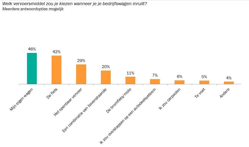 Grafiek 4_Vervoersmiddel dat pendelaars met bedrijfswagen en interesse in mobiliteitsvergoeding zouden kiezen indien ze bedrijfswagen zouden inruilen voor cash