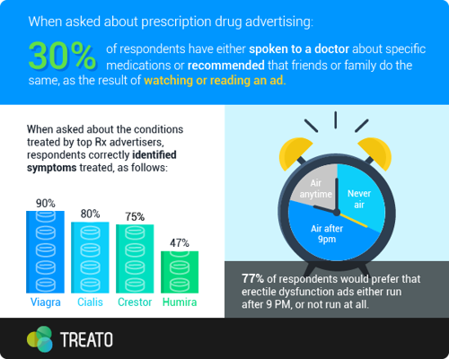 Treato Finds That 30% of Consumers Take Action After Viewing Prescription Ads