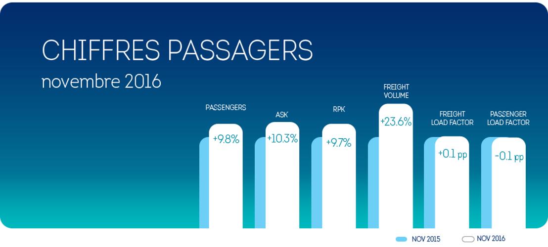 Au mois de novembre, Brussels Airlines a enregistré une croissance du nombre de passager de +9,8%